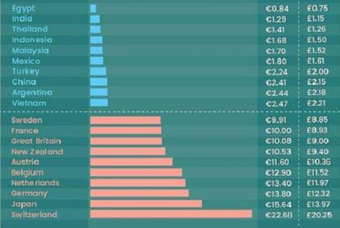 10 самых дешевых и 10 самых дорогих стран